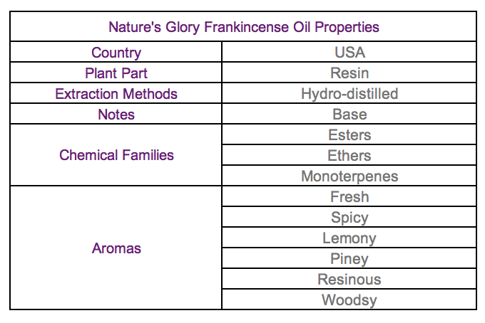 Frankincense properties